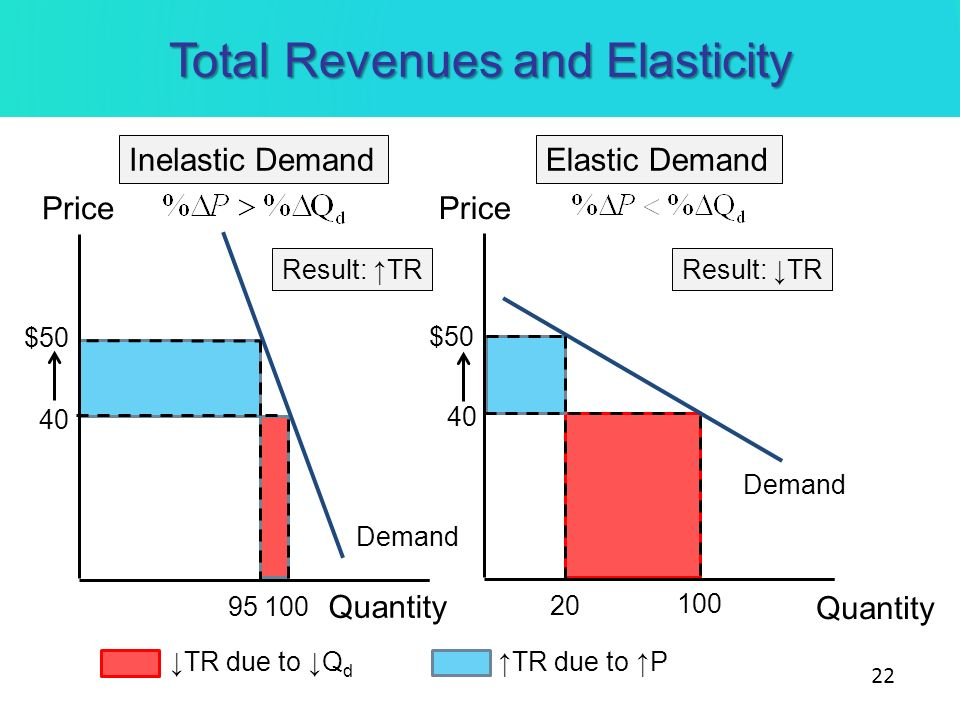 The Relationship Between Price Elasticity & Total Revenue