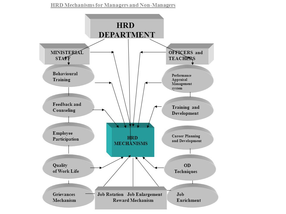 how can hrd address performance appraisal You can use both qualitative and quantitative reports to track the work performance of individuals  how can hr departments use quantitative & qualitative data.