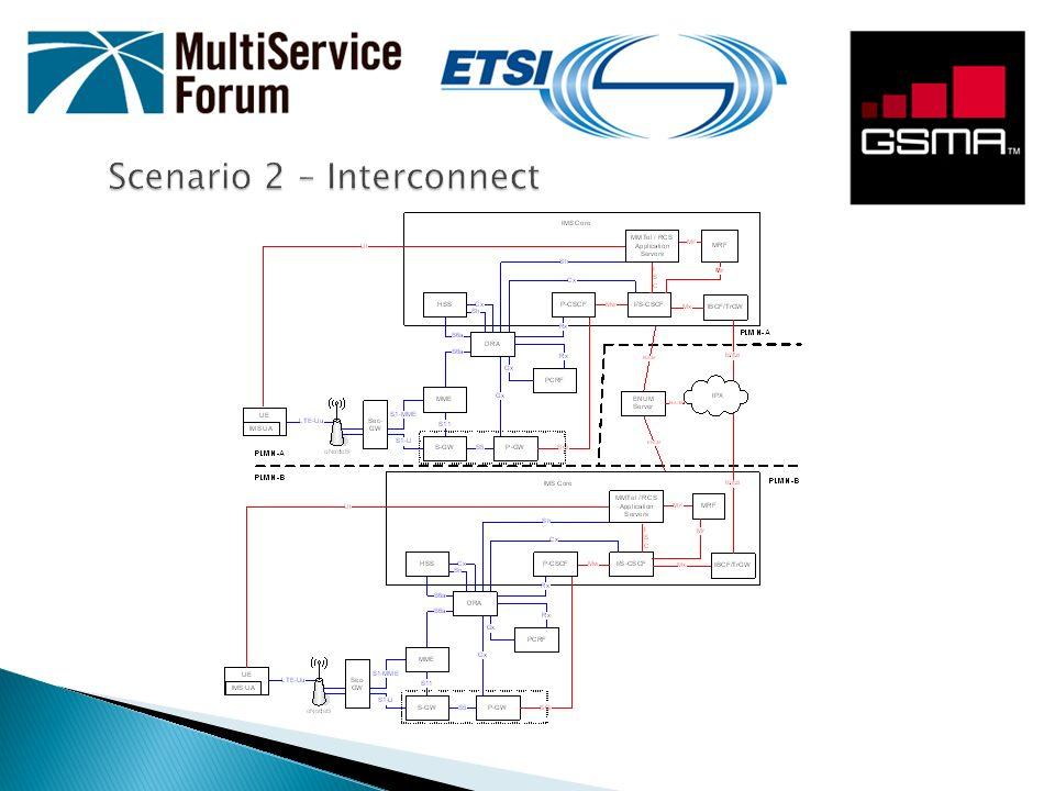 Scenario 2 – Interconnect