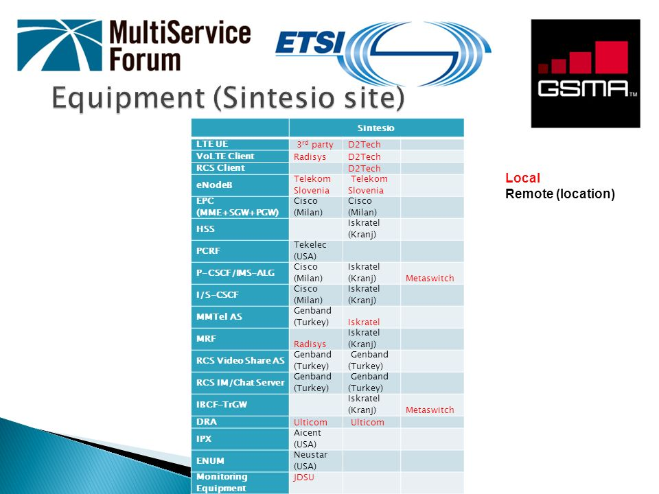 Equipment (Sintesio site)