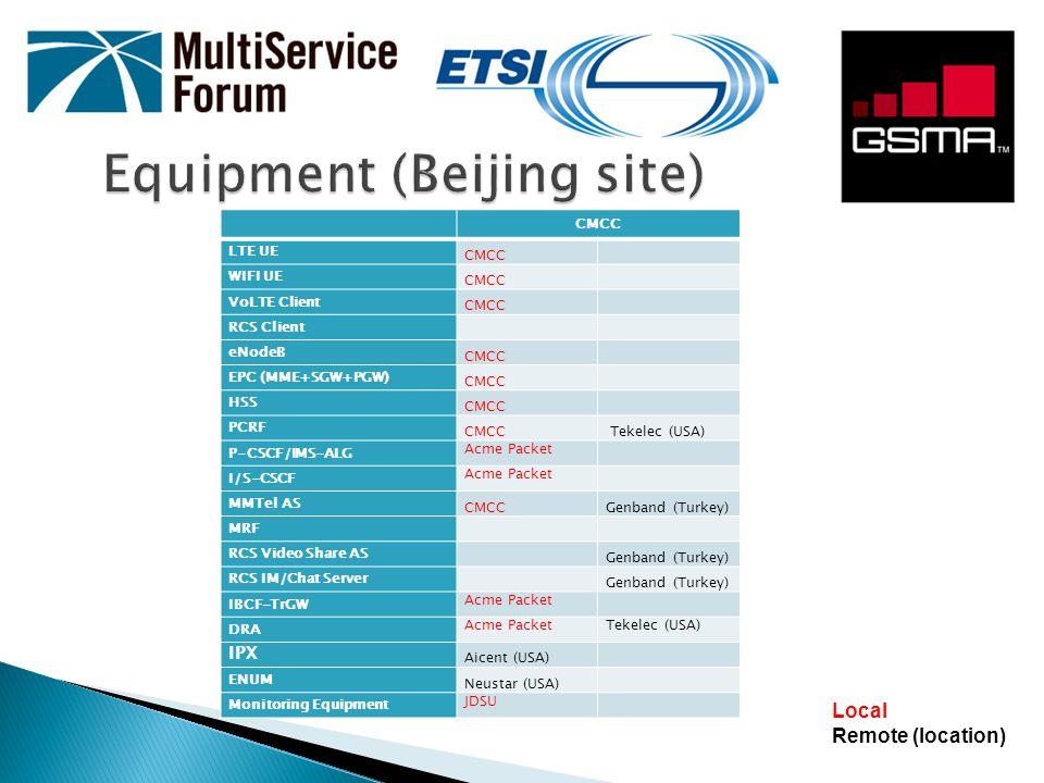 Equipment (Beijing site)