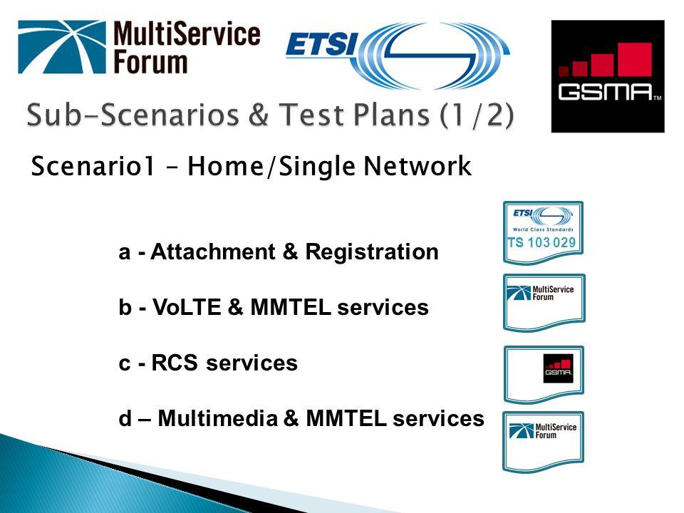 Sub-Scenarios & Test Plans (1/2)