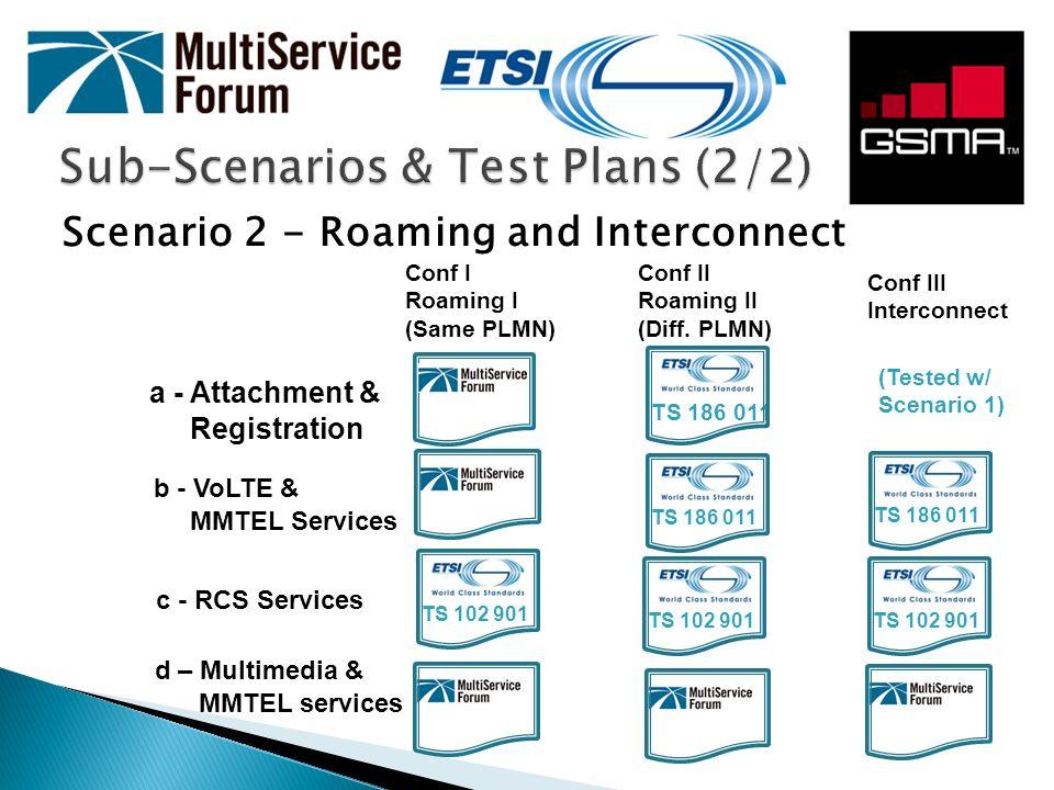 Sub-Scenarios & Test Plans (2/2)