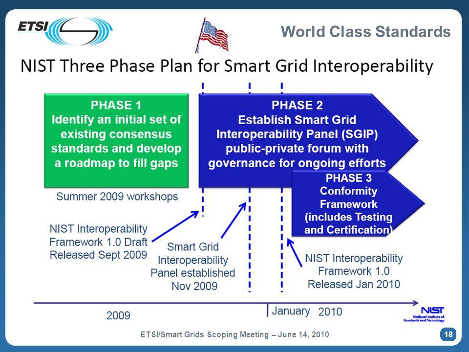 US – Smart Grid Standards