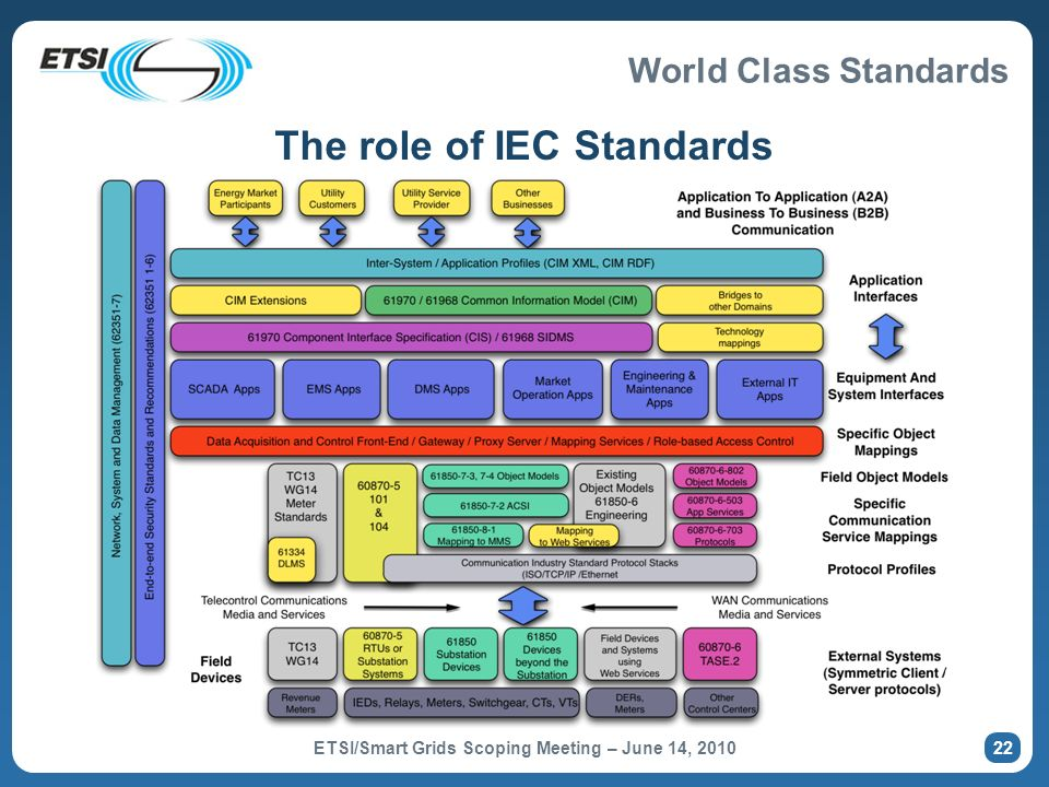 The role of IEC Standards