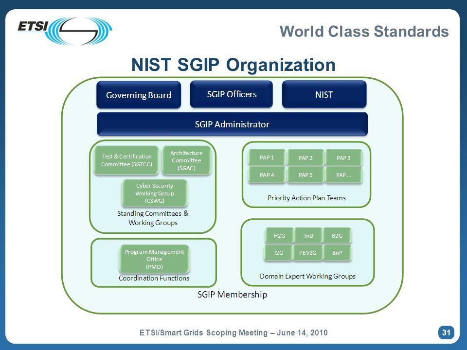 NIST SGIP Organization
