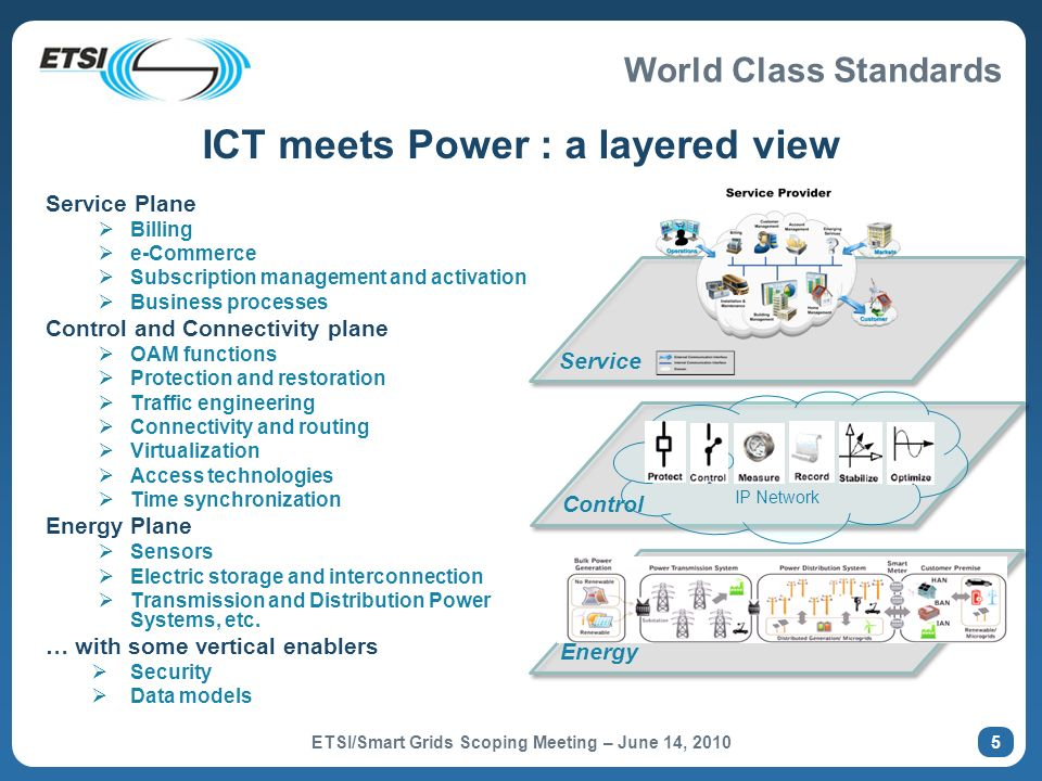 ICT meets Power : a layered view
