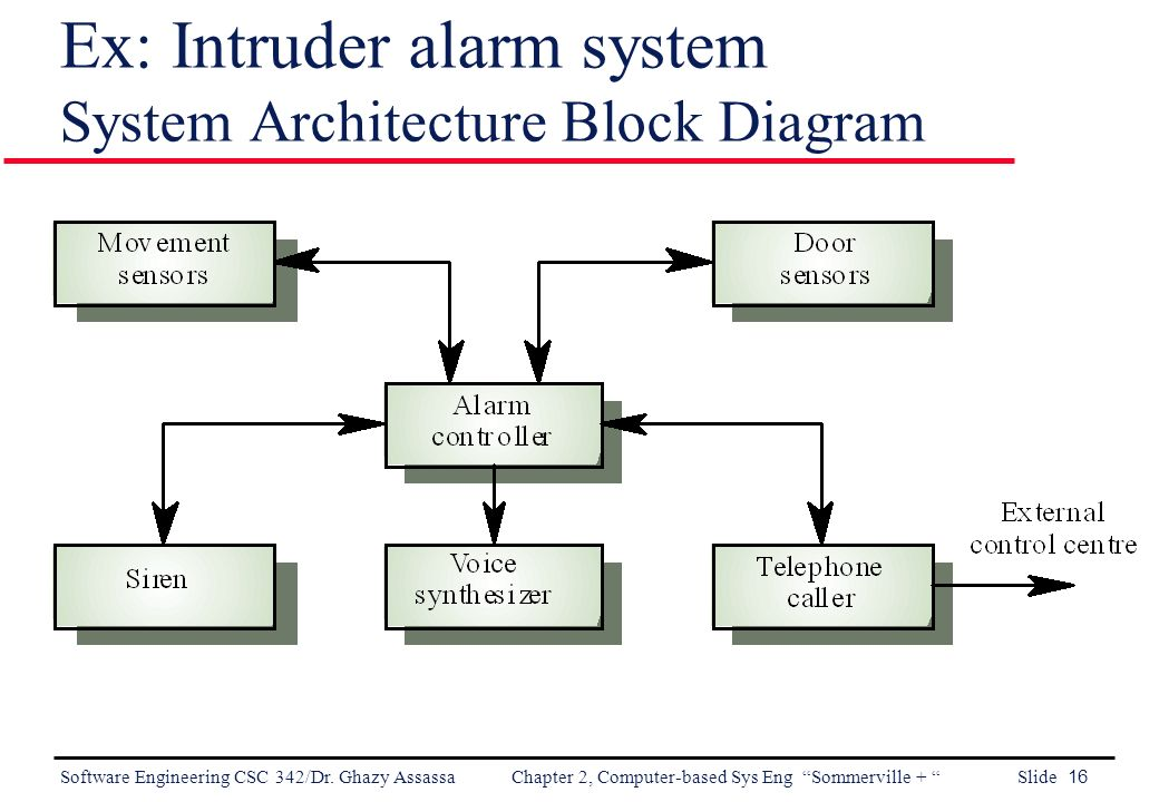 telephone punch down block diagram to wire telephone jack software engineering chapter 2: computer-based system ... #11
