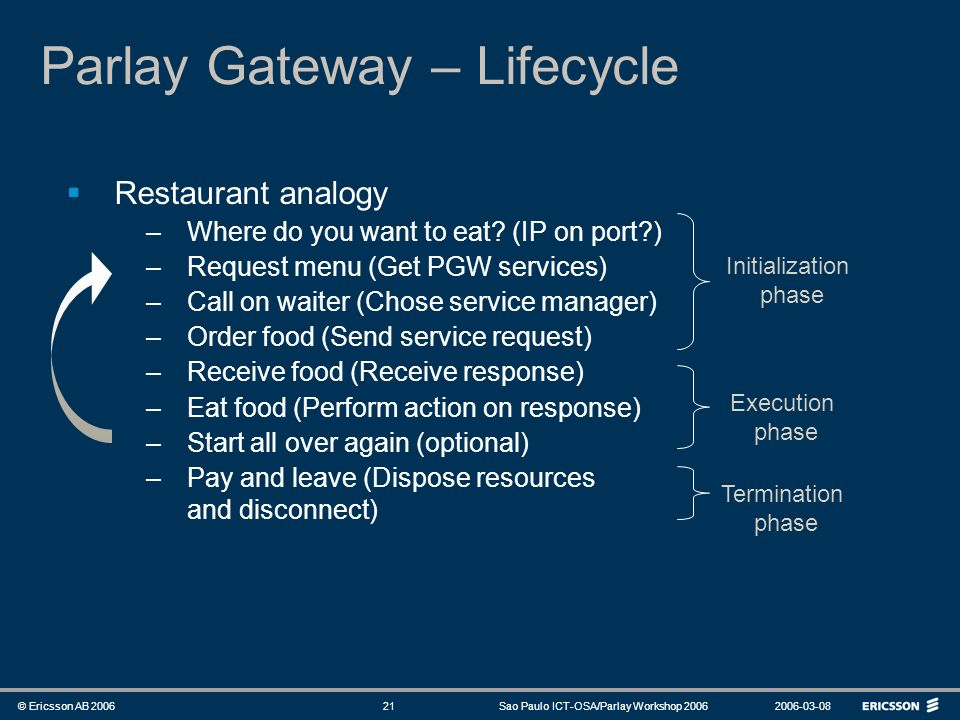Parlay Gateway – Lifecycle