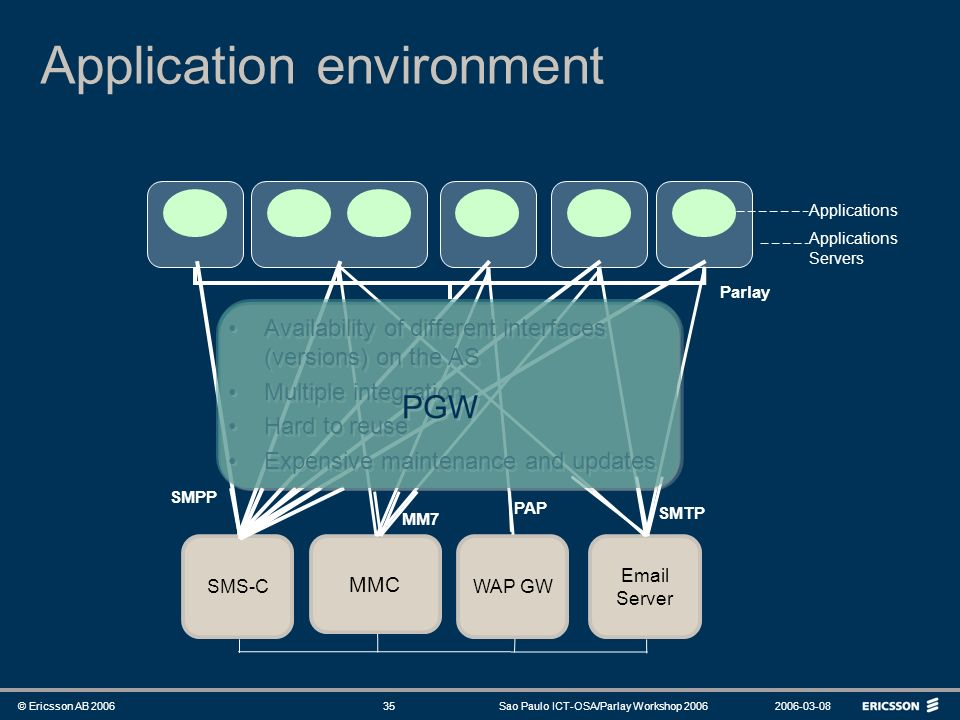Application environment
