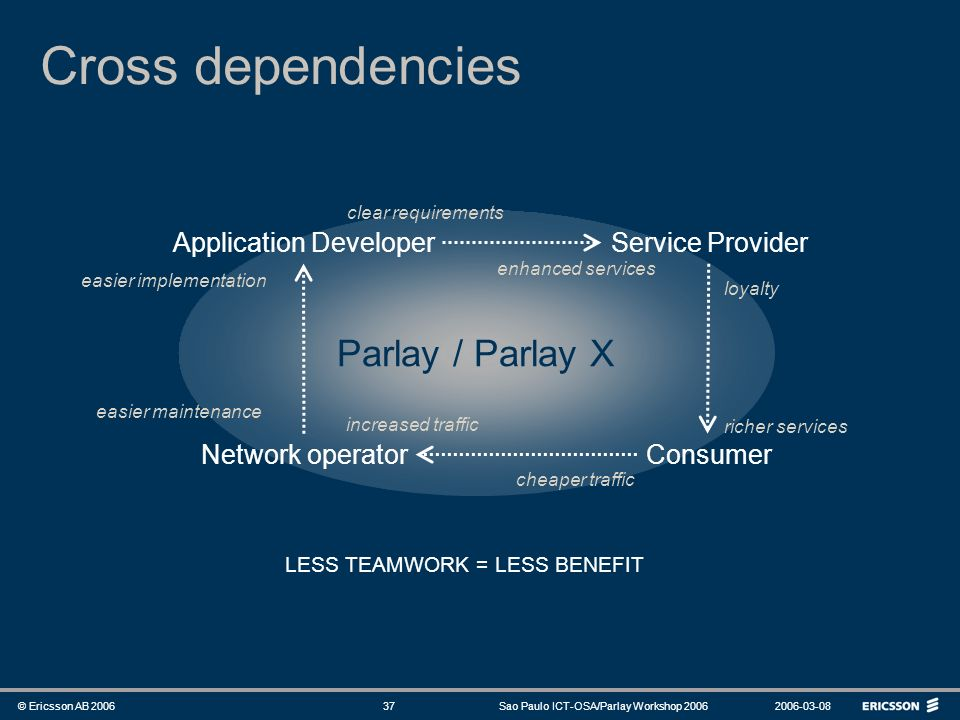 Cross dependencies Parlay / Parlay X Application Developer