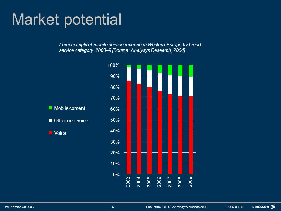 Market potential Forecast split of mobile service revenue in Western Europe by broad service category, 2003–9 [Source: Analysys Research, 2004]