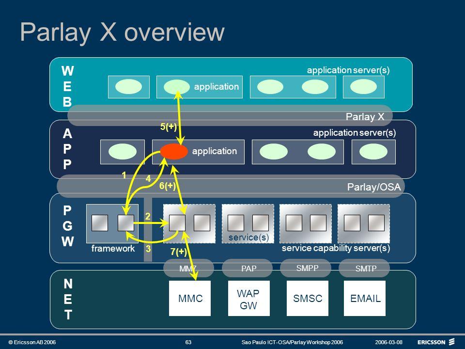 Parlay X overview W E B A P P G W N E T Parlay X Parlay/OSA WAP GW MMC
