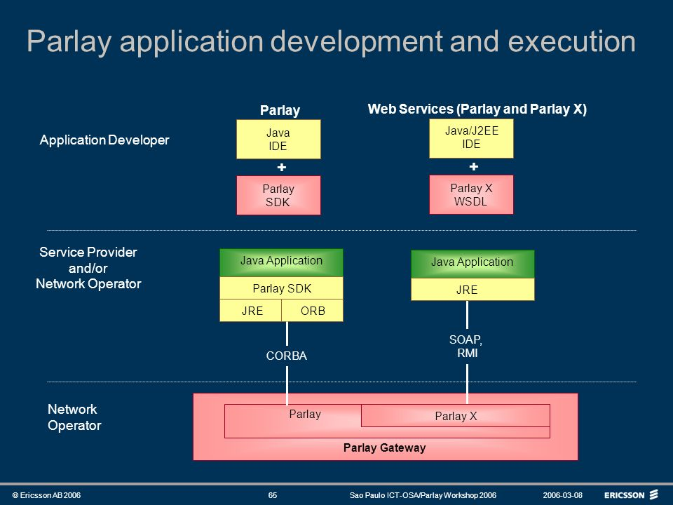 Web Services (Parlay and Parlay X)