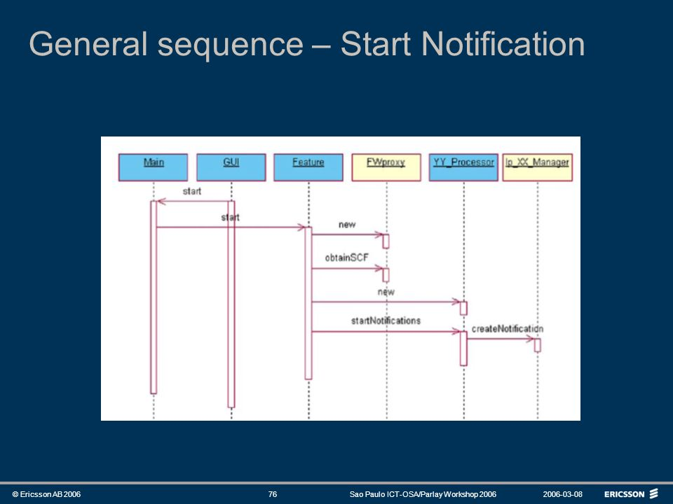 General sequence – Start Notification