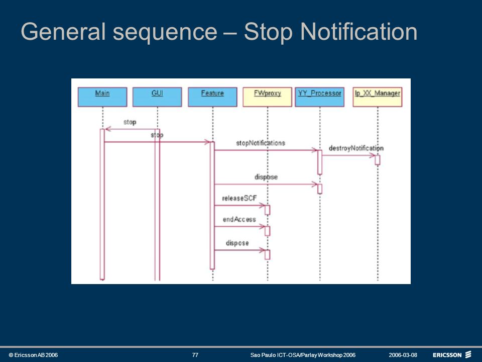 General sequence – Stop Notification