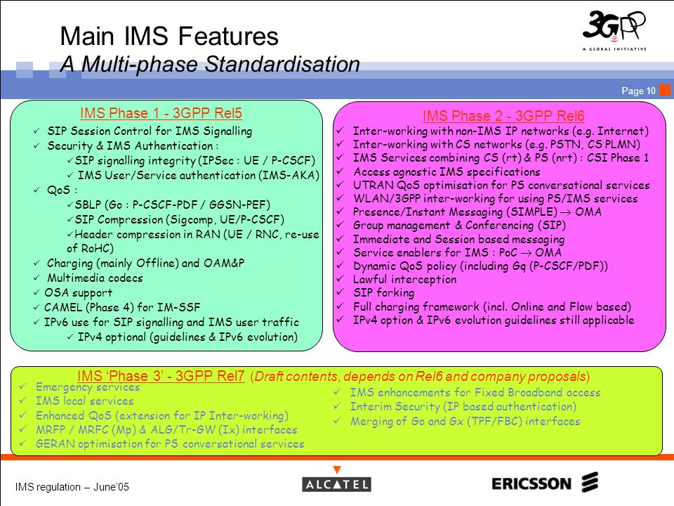 Main IMS Features A Multi-phase Standardisation