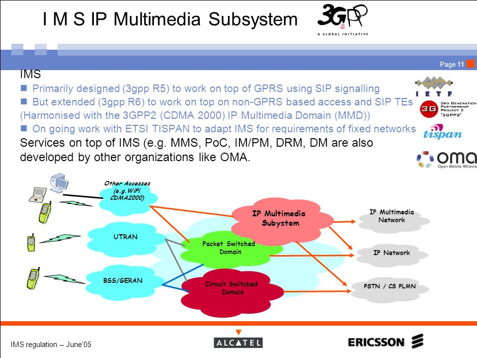 I M S IP Multimedia Subsystem