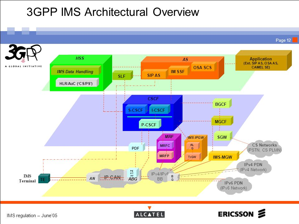 3GPP IMS Architectural Overview