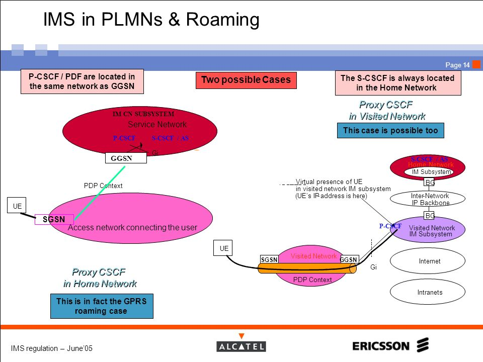 IMS in PLMNs & Roaming Two possible Cases Proxy CSCF