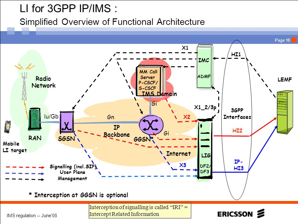 LI for 3GPP IP/IMS : Simplified Overview of Functional Architecture