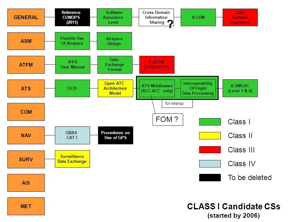 CLASS I Candidate CSs FOM Class I Class II Class III Class IV