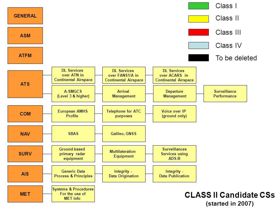 CLASS II Candidate CSs Class I Class II Class III Class IV