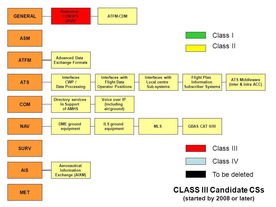 CLASS III Candidate CSs