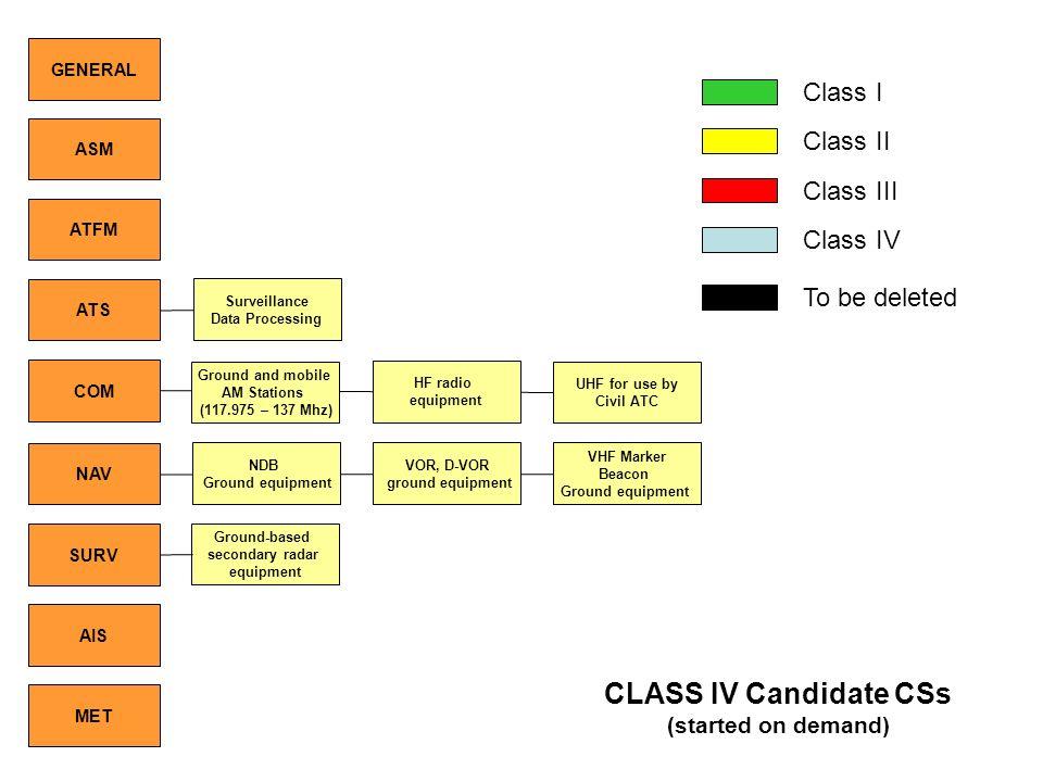 CLASS IV Candidate CSs Class I Class II Class III Class IV