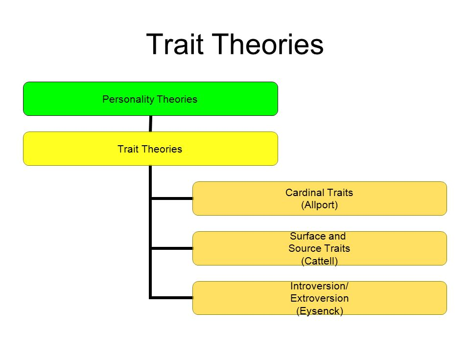 We can work on Conceptualized Theory – Trait & Factor Theory