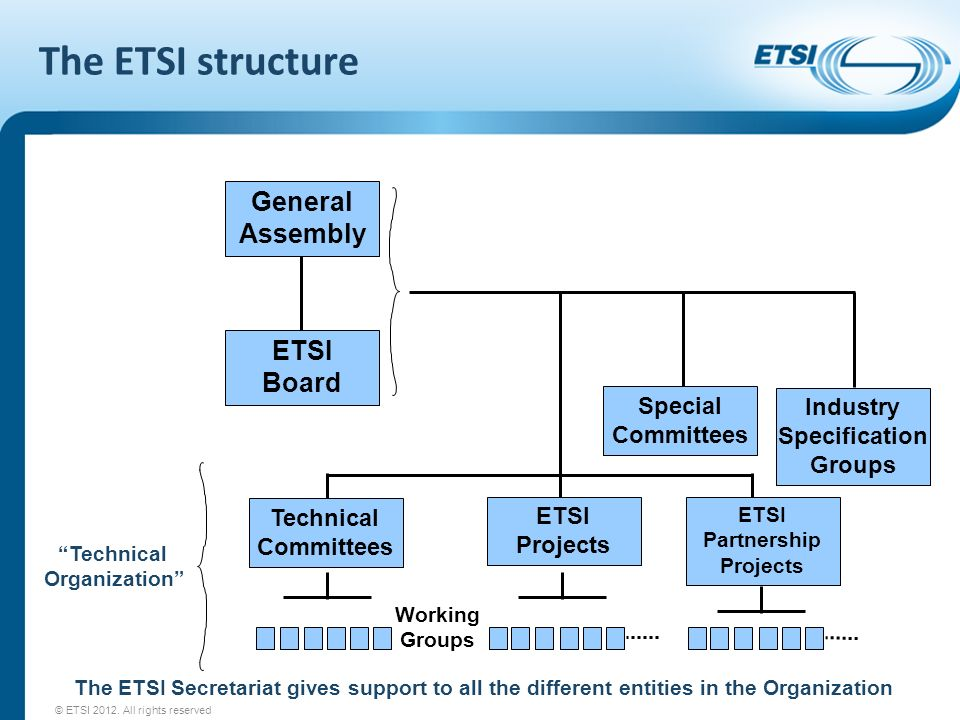 The ETSI structure General Assembly ETSI Board Special Committees