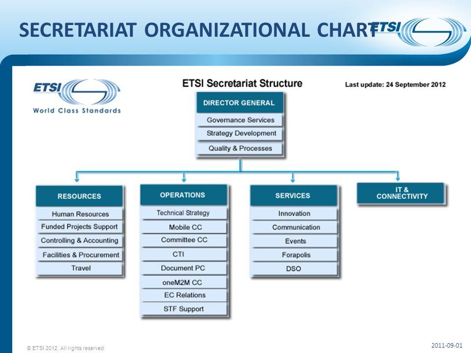 SECRETARIAT ORGANIZATIONAL CHART