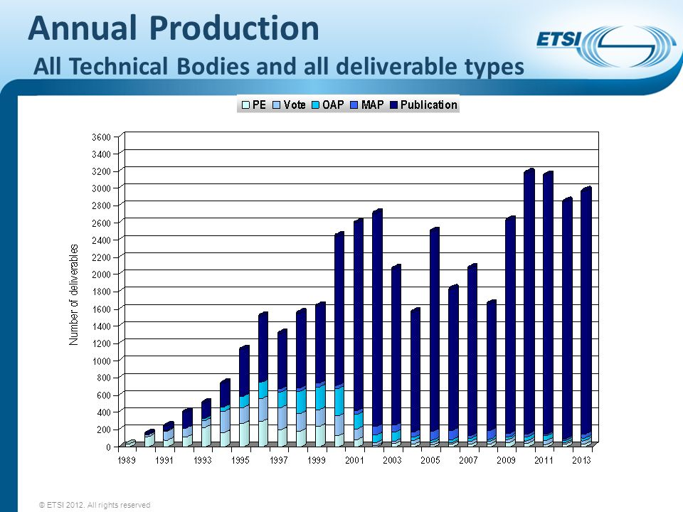 Annual Production All Technical Bodies and all deliverable types