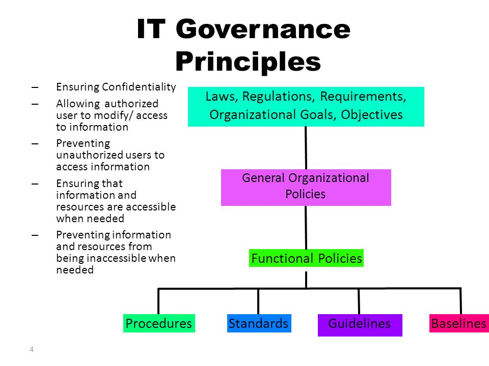 governance principles of regulatory compliance requirements By consolidating regulatory requirements and centralizing news feeds from regulatory bodies into one searchable, standardized governance structure, rsa archer better positions your organization to quickly determine the impact of regulatory changes.