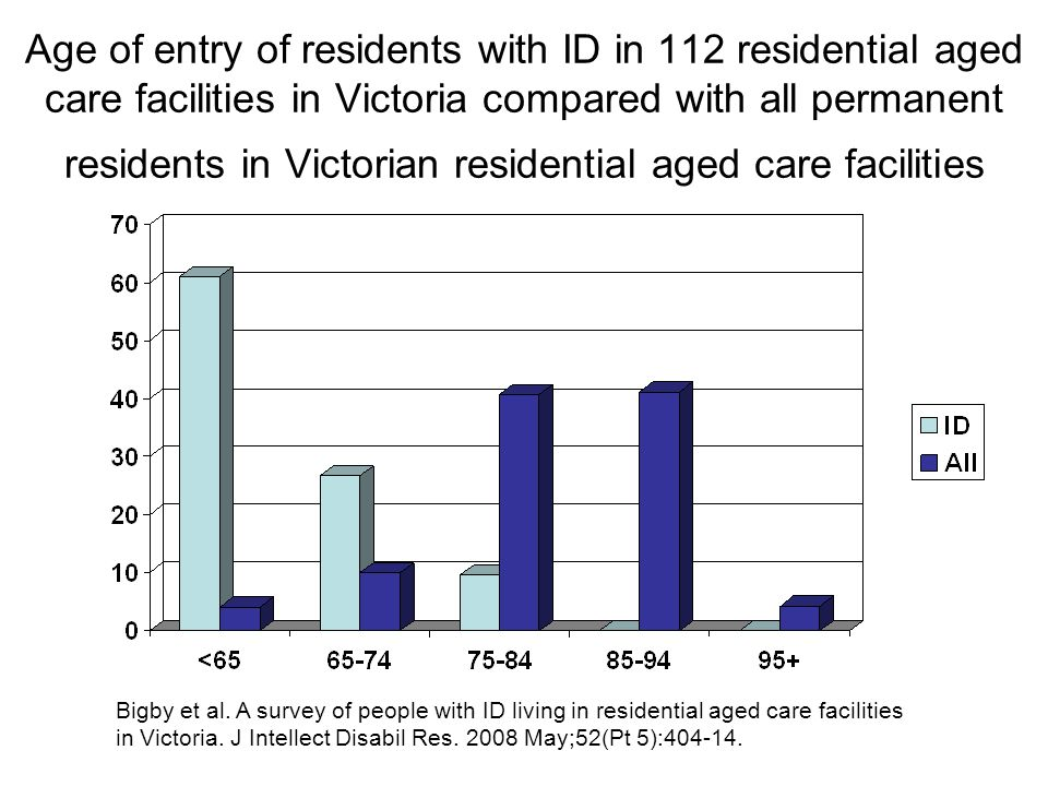 Vision and eye healthcare study in residential aged care ...