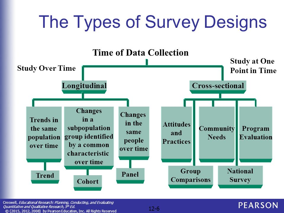 Diagram of cohort study ppt
