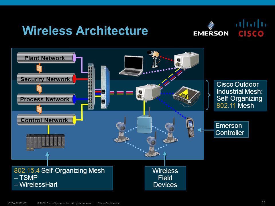 Wireless Architecture