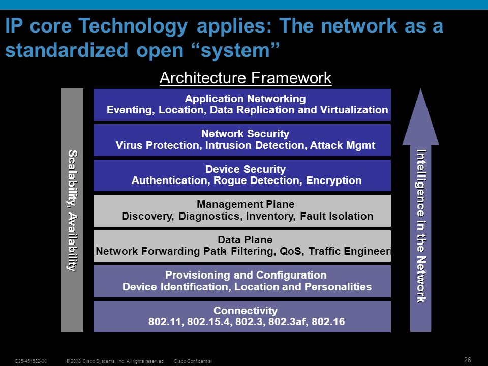 IP core Technology applies: The network as a standardized open system
