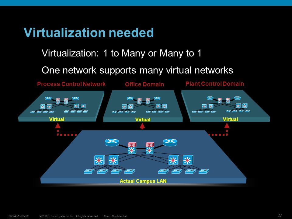 Virtualization needed