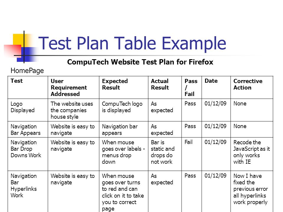 Test plan for Functional test plan template