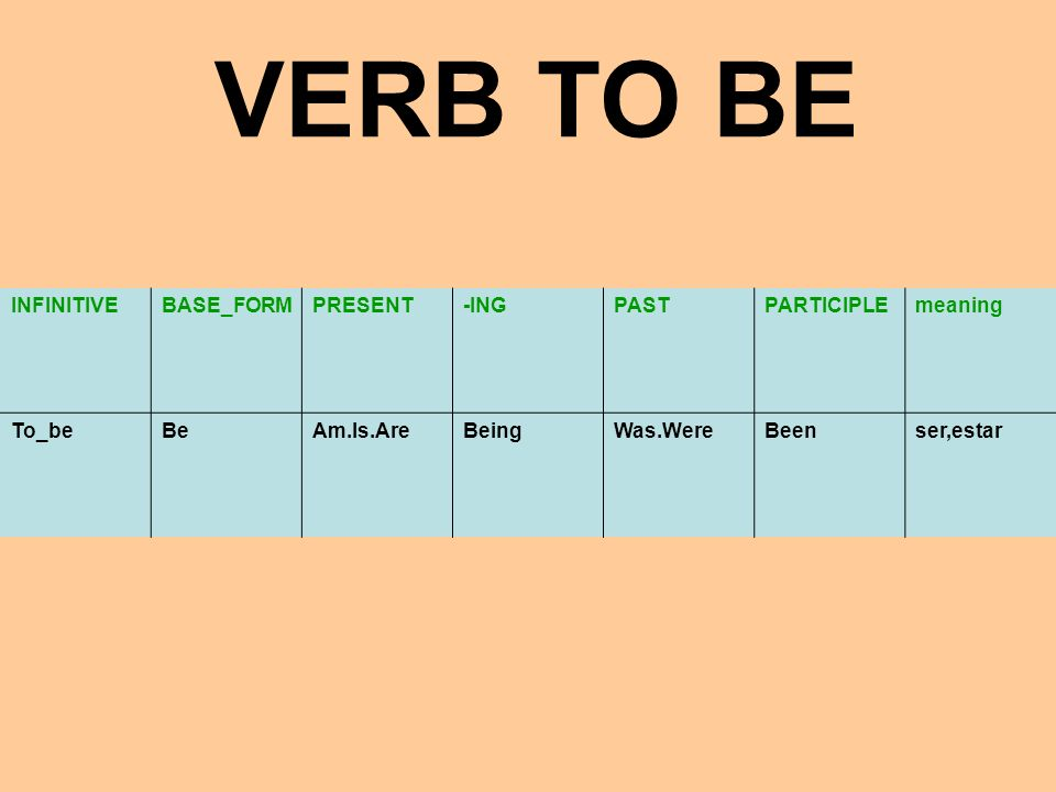 VERB TO BE INFINITIVE BASE_FORM PRESENT -ING PAST PARTICIPLE meaning