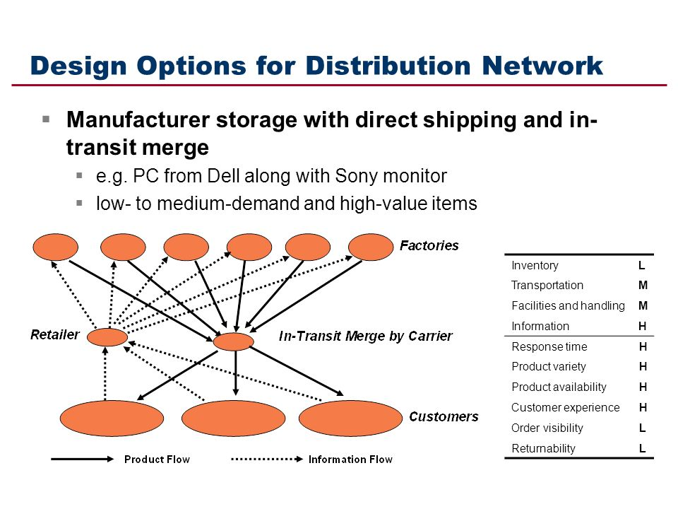 dell distribution network Dell (stylized as dell) dell sells personal computers (pcs), servers, data storage devices, network switches, software, computer peripherals.