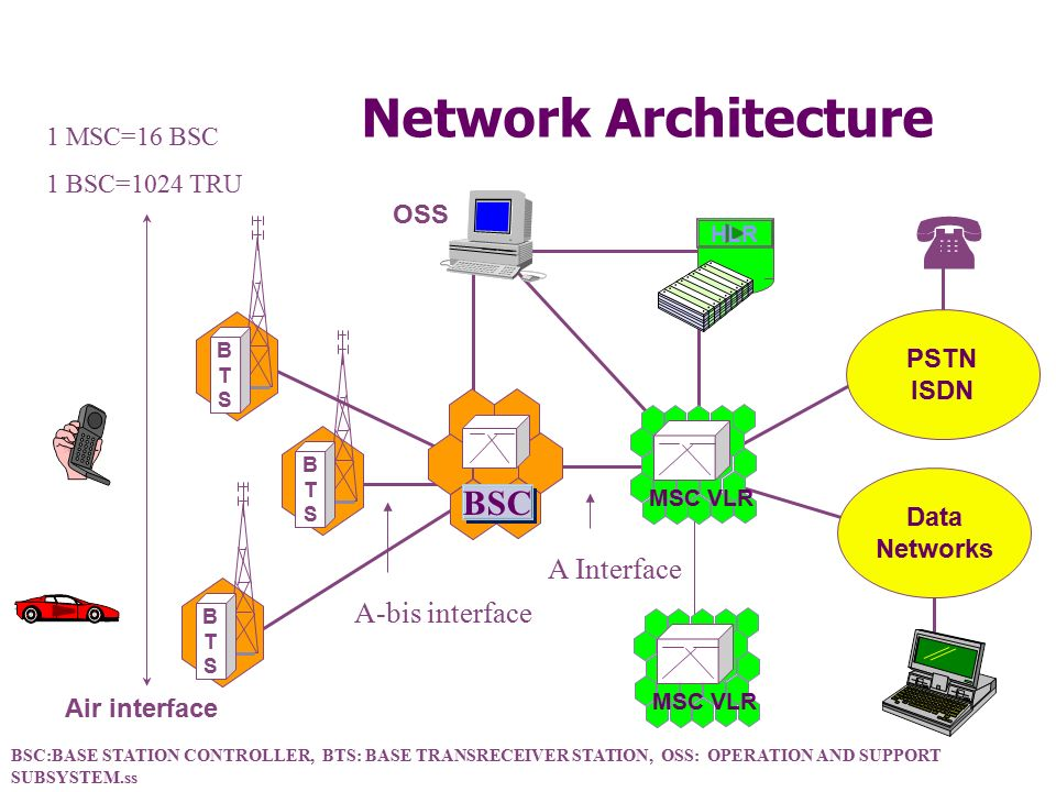 Gsm architecture ppt video online download 3 network architecture ccuart Image collections