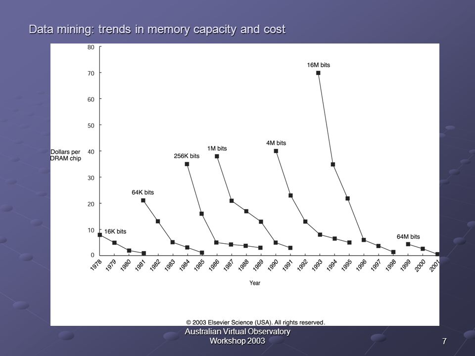 Data mining: trends in memory capacity and cost