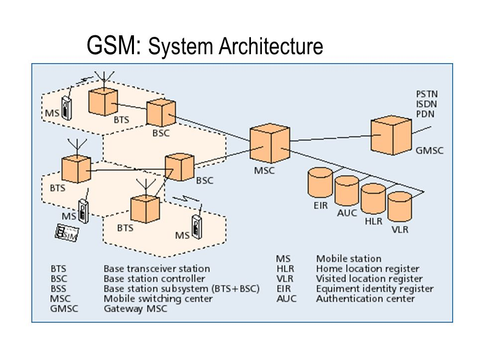 Diagram gsm architecture image collections how to guide for Architecture gsm
