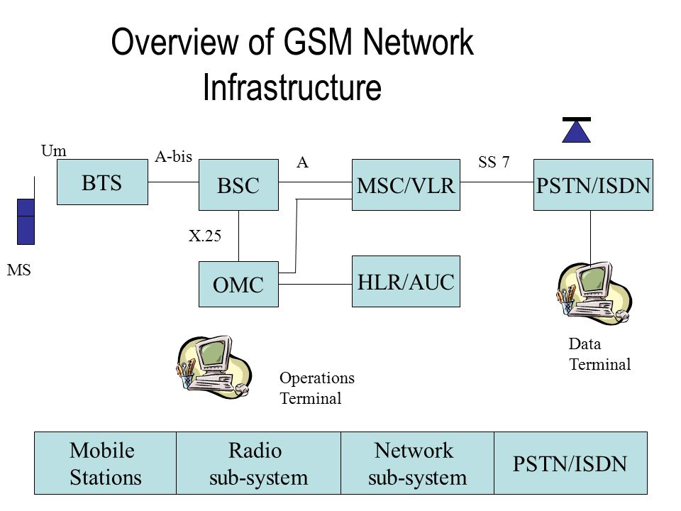 Isdn overview in high speed networks