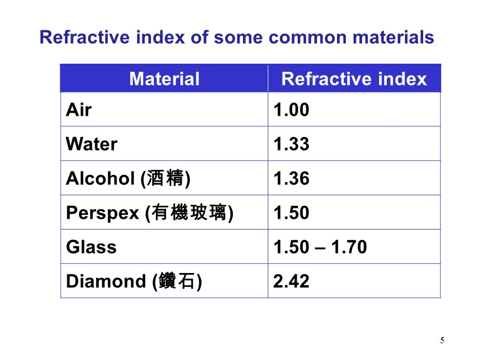 to find refractive indices of water Determination of the refractive index of a block  the second medium n1 and n2 are the refractive indices of media 1  to find the refractive index of a glass.