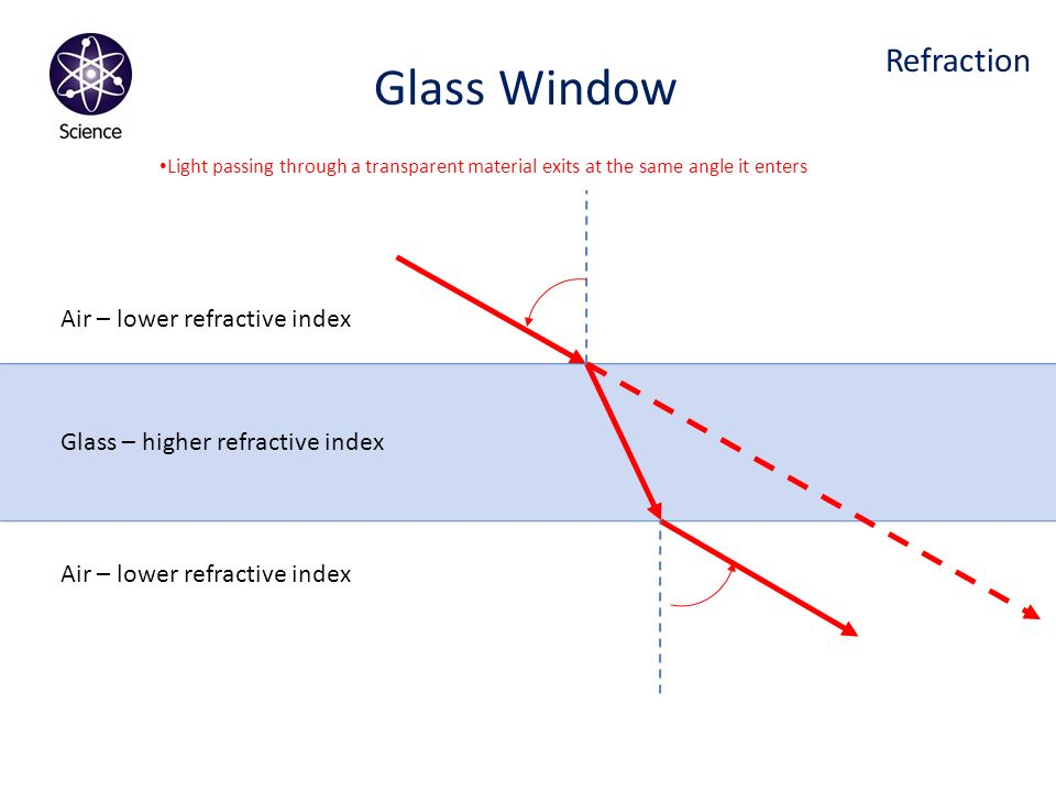 Glass Window Refraction Air – lower refractive index