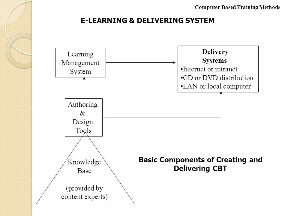 local literature in e learning management system The importance of tests & quizzes for students in the importance of tests & quizzes for students in elearning learning management systems give the instructor.