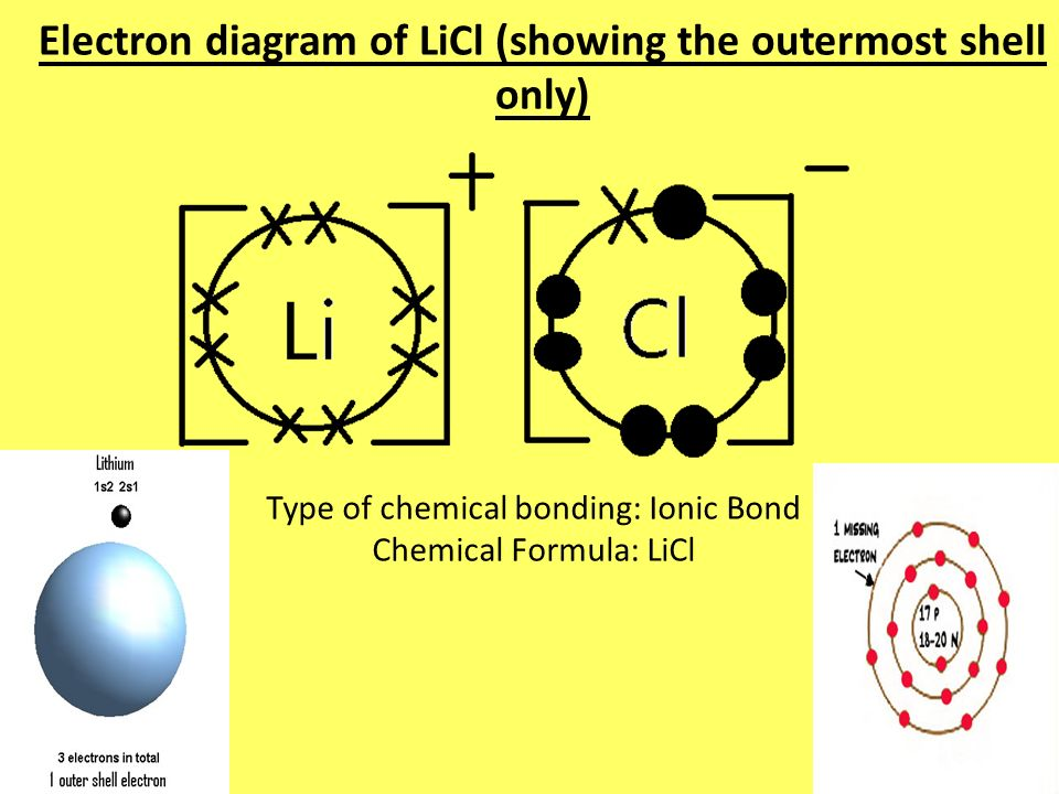 chemistry individual project - ppt video online download a diagram of an atom of chromium